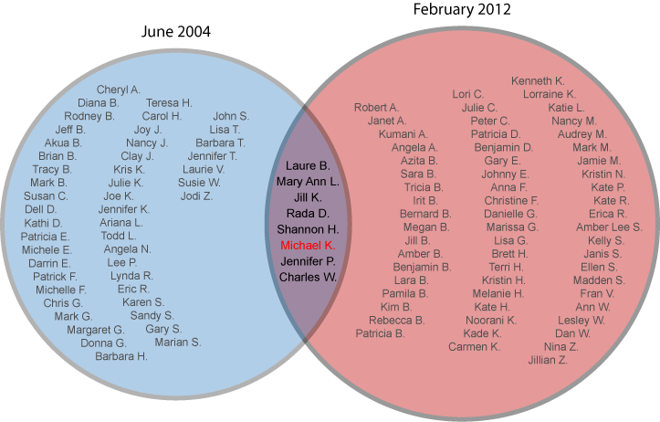 Venn diagram ideas illustrated this ccuart Gallery