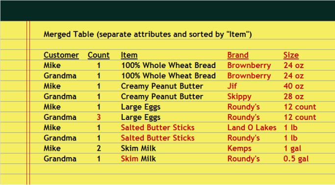 Data101_List_5_sorted