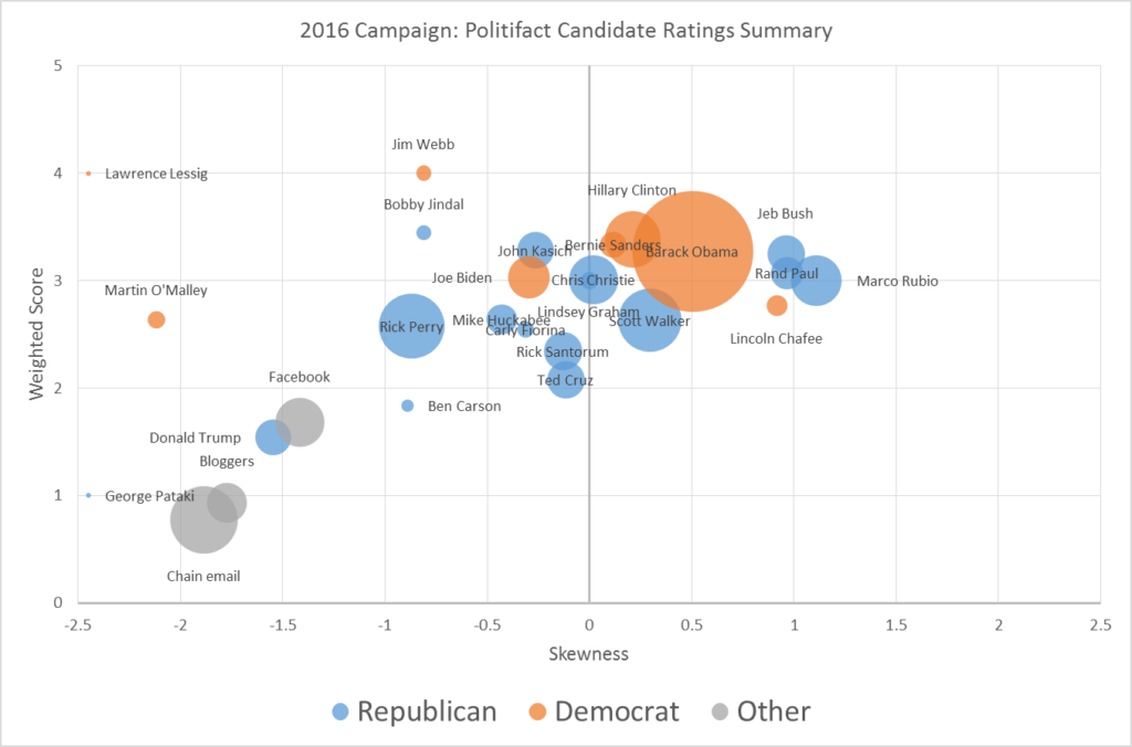 politifact-candidate-ratings-v1