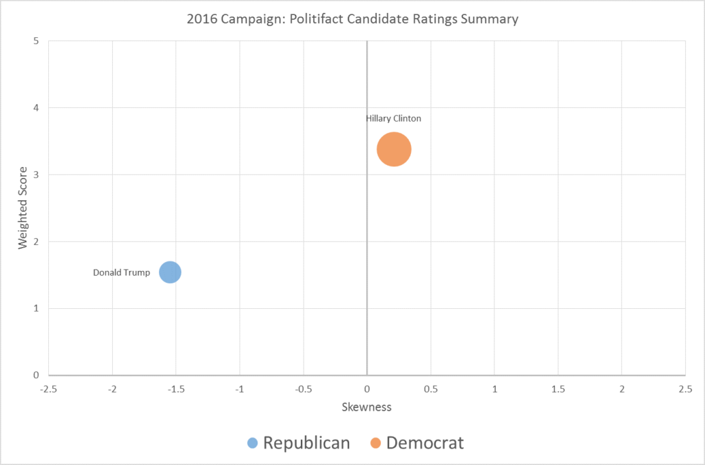 politifact-candidate-ratings-v2